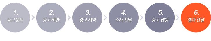 1. 광고 문의 -> 2. 광고 제안 -> 3. 광고 계약 -> 4. 소재 전달 -> 5. 광고 집행 -> 6. 결과 전달